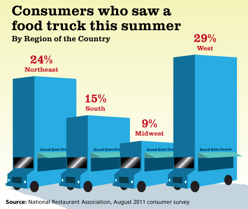food truck  statistics